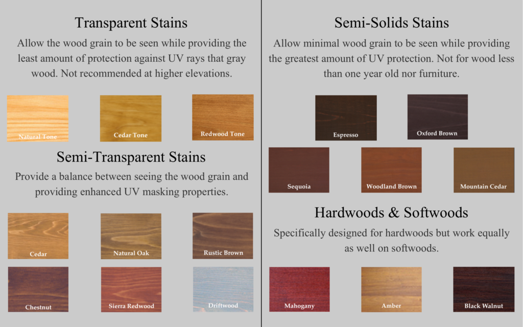 Chart describing the differences between the levels of transparency for the different kinds of Armstrong Clark stain colors