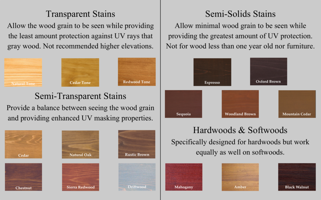 Chart describing the differences between the levels of transparency for the different kinds of Armstrong-Clark samples colors